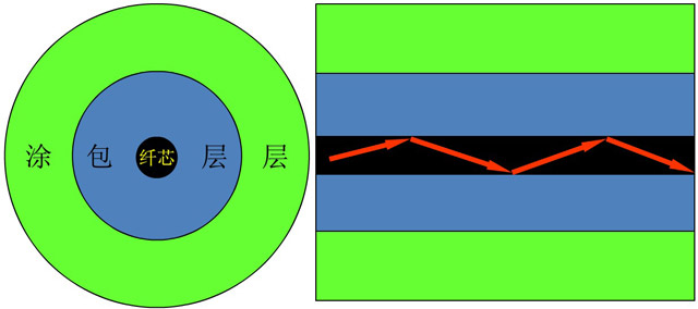 光纤通信原理基础知识