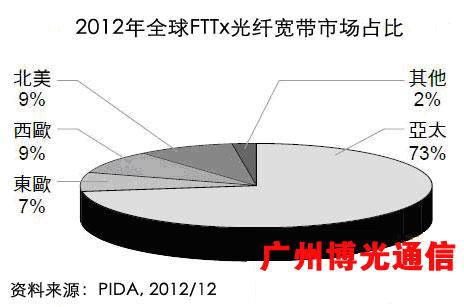 2012年全球FTTx光纤宽带市场占比