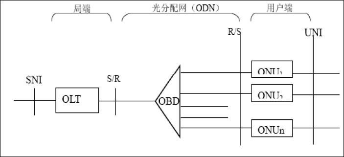 FTTH基础知识 1、概述 光进铜退的思路就是改变现有的以铜缆接入为主的建设模式,将光纤尽可能向用户端延伸,针对不同的场景采用FTTH、FTTB、FTTN等不同的模式。实施光进铜退工作可大幅度提高接入带宽,提升网络对业务的支撑能力,光纤接入具有传输距离长、接入带宽高、传输质量好、维护成本低等优点,是接入网的发展方向,增强中国电信的核心竞争能力。 2、宽带提速策略建设模式 城市新建区域要将光缆推进到楼宇,主要采用基于PON的FTTB+LAN 建设模式;在发达区域,积极推进FTTH/FTTO宜采用有线方式覆
